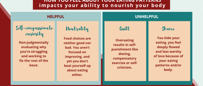How you feel about your eating patterns impacts your ability to nourish your body